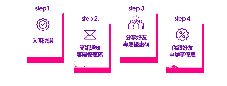 step1.入圍決選 step 2.簡訊通知專屬優惠碼 step 3.分享好友專屬優惠碼 step 4.你跟好友申辦享優惠
